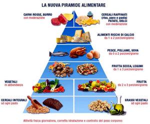 dieta-piramide-alimentare